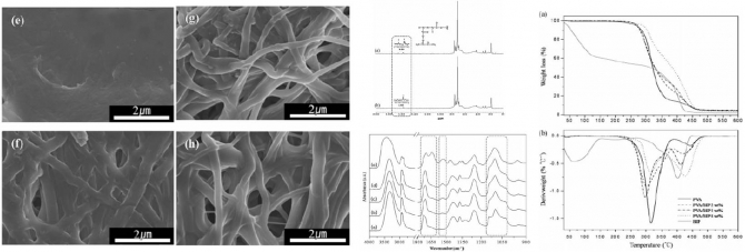 Preparation and characterization of poly(vinyl alcohol) nanofiber mats crosslinked with blocked isocyanate prepolymer