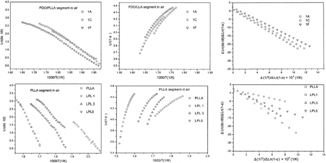Thermal decomposition kinetics of copolymers derived from p-dioxanone, L-lactide and poly(ethylene glycol)