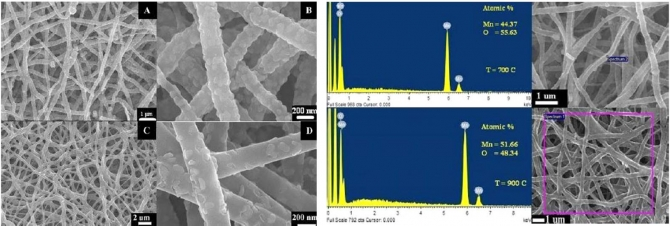 Preparation of nanofibers consisting of MnO/Mn3O4 by using the electrospinning technique: the nanofibers have two band-gap energies