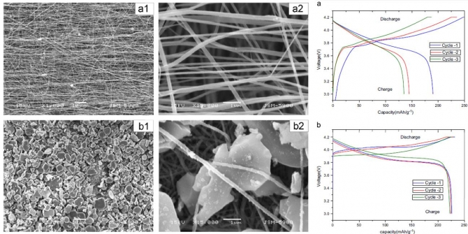 The study of efficiency of Al2O3 drop coated electrospun -aramid nanofibers as separating membrane in lithium-ion secondary batteries