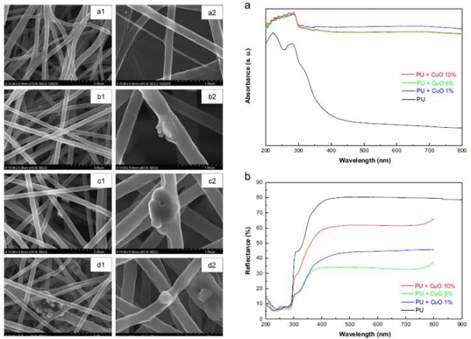 Preparation and characterization of copper oxide particles incorporated polyurethane composite nanofibers by electrospinning