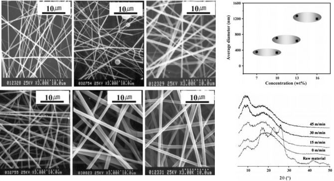 The effect of molecular weight and the linear velocity of drum surface on the properties of electrospun poly(ethylene terephthalate) nonwovens