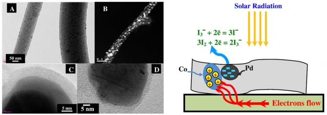 Pd–Co-doped carbon nanofibers with photoactivity as effective counter electrodes for DSSCs