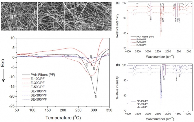 Influence of electron-beam irradiation on thermal stabilization process of polyacrylonitrile fibers