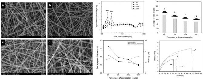 Effect of polymer molecular weight on the fiber morphology of electrospun mats