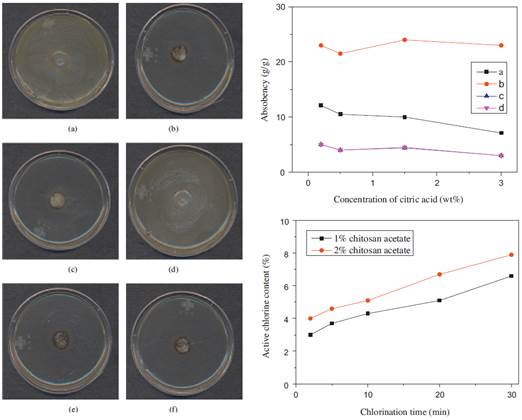 Antimicrobial characteristics of N-halaminated chitosan salt/cotton knit composites