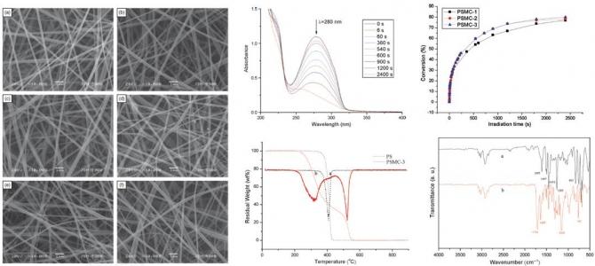 Preparation of Photocrosslinkable Polystyrene Methylene Cinnamate Nanofibers via Electrospinning
