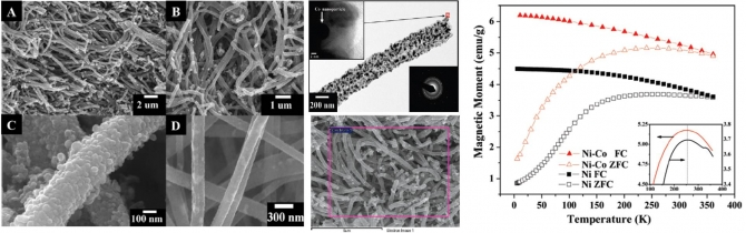 Influence of Cobalt Nanoparticles' Incorporation on the Magnetic Properties of the Nickel Nanofibers: Cobalt-Doped Nickel Nanofibers Prepared by Electrospinning