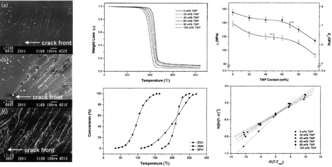 Thermal and mechanical properties of diglycidylether of bisphenol A/trimethylolpropane triglycidylether epoxy blends cured with benzylpyrazinium salts