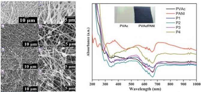 Polyaniline-Poly(vinyl acetate) Electrospun Nanofiber Mats as Novel Organic Semiconductor Materials