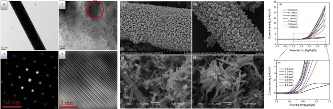 Hierarchical TiO 2/ZnO nanostructure as novel non-precious electrocatalyst for ethanol electrooxidation