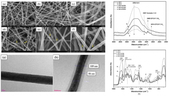 Effect of the Core/Shell-Structured Meta-Aramid/Epoxy Nanofiber on the Mechanical and Thermal Properties in Epoxy Adhesive Composites by Electrospinning