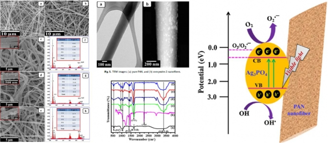 Immobilization of Ag3PO4 nanoparticles on electrospun PAN nanofibers via surface oximation: Bifunctional composite membrane with enhanced photocatalytic and antimicrobial activies