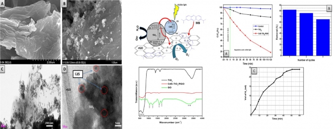 One-pot synthesis of CdS sensitized TiO2 decorated reduced graphene oxide nanosheets for the hydrolysis of ammonia-borane and the effective removal of organicpollutant from water