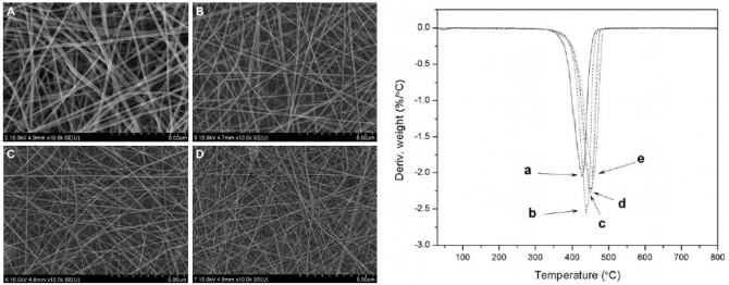 Solvent degradation of nylon-6 and its effect on fiber morphology of electrospun mats