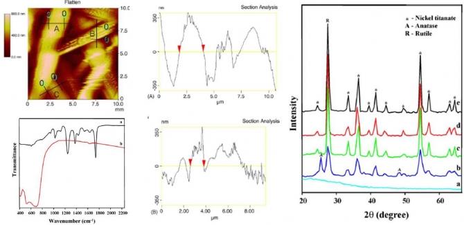 Nickel titanate nanofibers by electrospinning