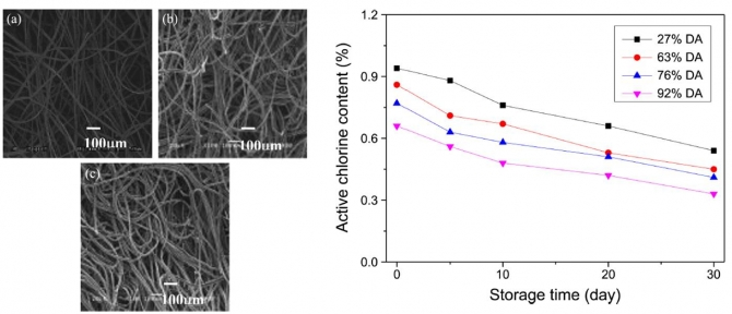Influence of Acetylation on the Antimicrobial Properties of Chitosan Non-Woven Fabrics