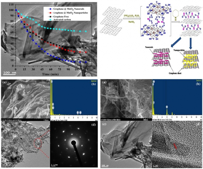 Graphene wrapped MnO2-nanostructures as effective and stable electrode materials for capacitive deionization desalination technology