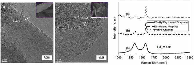 Facile preparation of graphene induced from electron-beam irradiated graphite