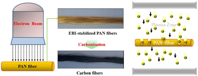 An overview of new oxidation methods for polyacrylonitrile‑based carbon fibers