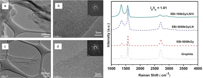 Easy preparation and characterization of graphene using liquid nitrogen and electron beam irradiation