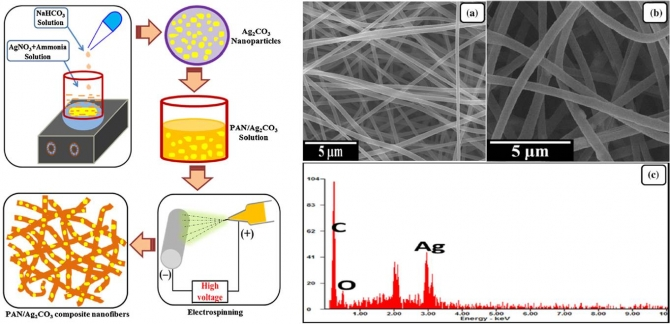 Electrospun composite nanofibers of polyacrylonitrile and Ag2CO3 nanoparticles for visible light photocatalysis and antibacterial applications