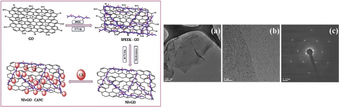 Preparation and enhanced mechanical properties of non-covalently- functionalized graphene oxide/cellulose acetate nanocomposites