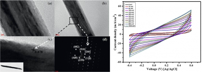 High-efficiency super capacitors based on hetero-structured a-MnO2 nanorods