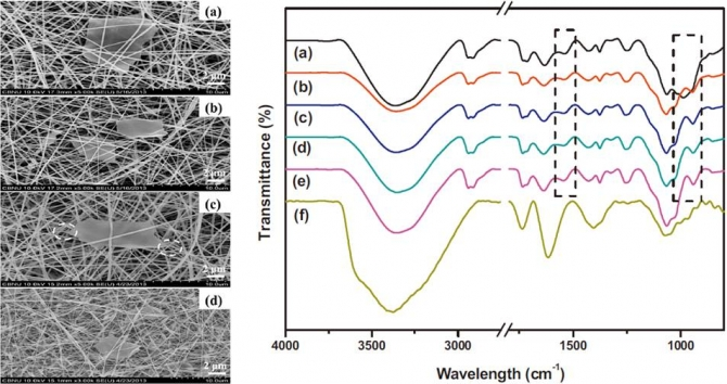 Facile preparation and characterization of poly(vinyl alcohol)/chitosan/graphene oxide biocomposite nanofibers
