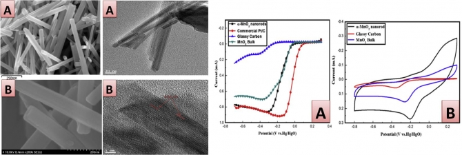 The (2X2) tunnels structured manganese dioxide nanorods with a phase for lithium air batteries