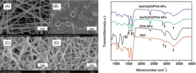Novel preparation and characterization of human hair-based nanofibers using electrospinning process