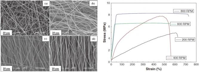 Highly Aligned Poly(vinylidene fluoride-co-hexafluoro propylene) Nanofibers via Electrospinning Technique