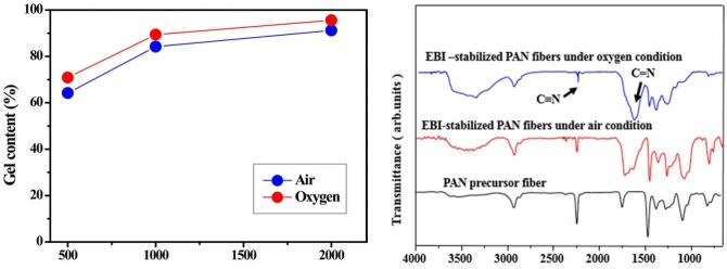 Influence of oxidative atmosphere of the electron beam irradiation on cyclization of PAN-based fibers