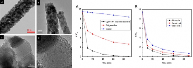 Carbon quantum dots anchored TiO2 nanofibers: Effective photocatalyst for waste water treatment