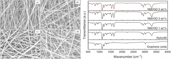 Electrical Properties of Conductive Nylon66/Graphene Oxide Composite Nanofibers