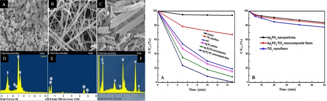 Effective photocatalytic efficacy of hydrothermally synthesized silver phosphate decorated titanium dioxide nanocomposite fibers