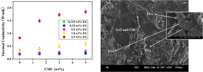 Thermal property and latent heat energy storage behavior of sodium acetate trihydrate composites containing expanded graphite and carboxymethyl cellulose for phase change materials