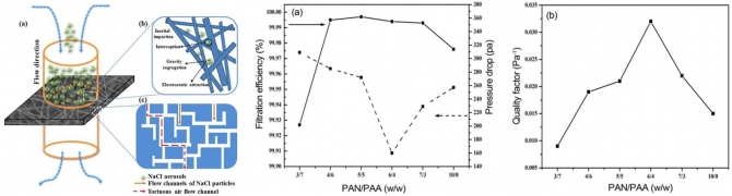 Facile Electrospun Polyacrylonitrile/poly(acrylic acid) Nanofibrous Membranes for High Efficiency Particulate Air Filtration