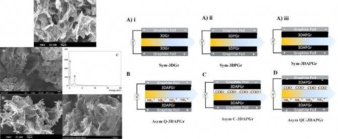 Flexible 3D Nanoporous Graphene for Desalination and Biodecontamination of Brackish Water via Asymmetric Capacitive Deionization