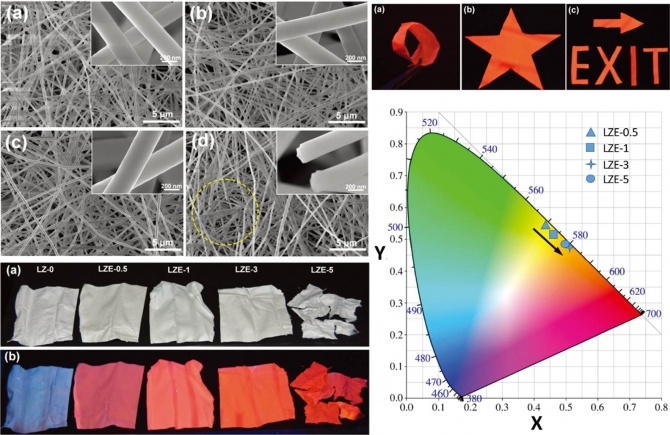 Facile synthesis of luminescent and amorphous La2O3–ZrO2:Eu3+ nanofibrous membranes with robust softness