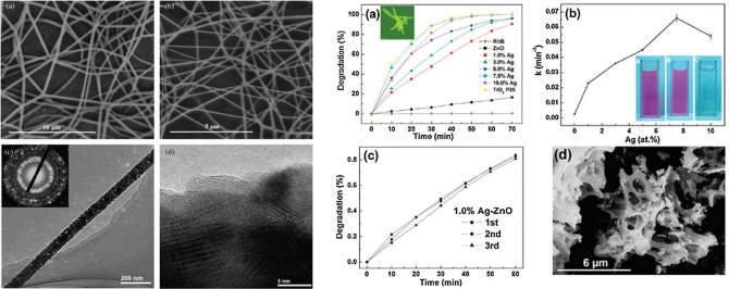 Electrospun ZnO hybrid nanofibers for photodegradation of wastewater containing organic dyes: A review