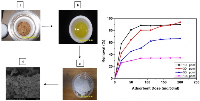 Effective and highly recyclable nanosilica produced from the rice husk for effective removal of organic dyes