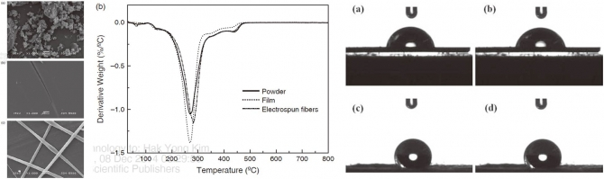 Preparation and Characterizations of Rosin Based Thin Films and Fibers
