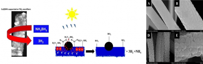 Catalytic hydrolysis of ammonia borane for hydrogen generation using Cu(0) nanoparticles supported on TiO2 nanofibers