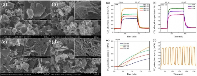 Effects of Microporosity and Surface Chemistry on Separation Performances of N-Containing Pitch-Based Activated Carbons for CO2/N2 Binary Mixture