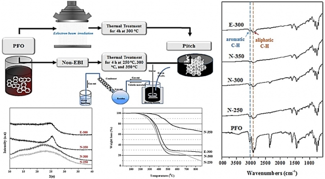 Characterization of pitch prepared from pyrolysis fuel oil via electron beam irradiation