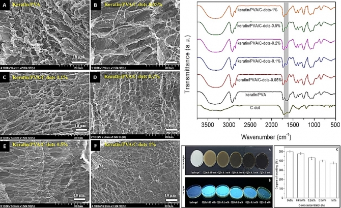 Carbon quantum dots incorporated keratin/polyvinyl alcohol hydrogels: Preparation and photoluminescent assessment