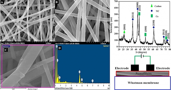 One-step synthesis of Co-TiC-carbon composite nanofibers at low temperature