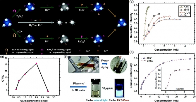 Rational designed strategy to dispel mutual interference of mercuric and ferric ions towards robust, pH-stable fluorescent carbon nanodots
