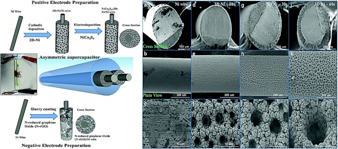 NiCo2S4 nanosheet-decorated 3D, porous Ni film@Ni wire electrode materials for all solid-state asymmetric supercapacitor applications